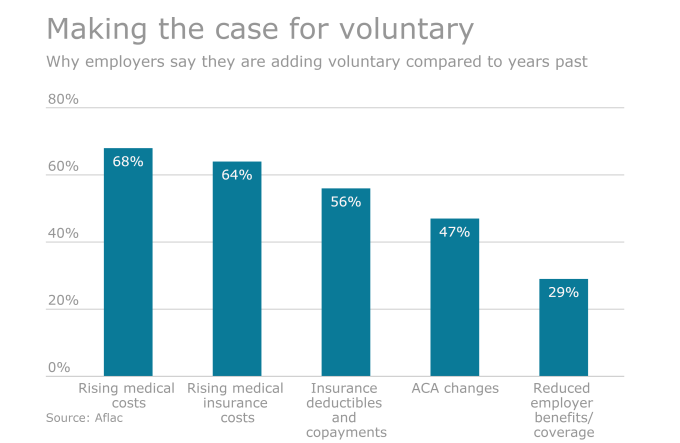 Making the Case for Voluntary