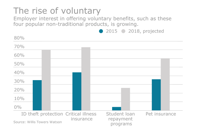the rise of voluntary